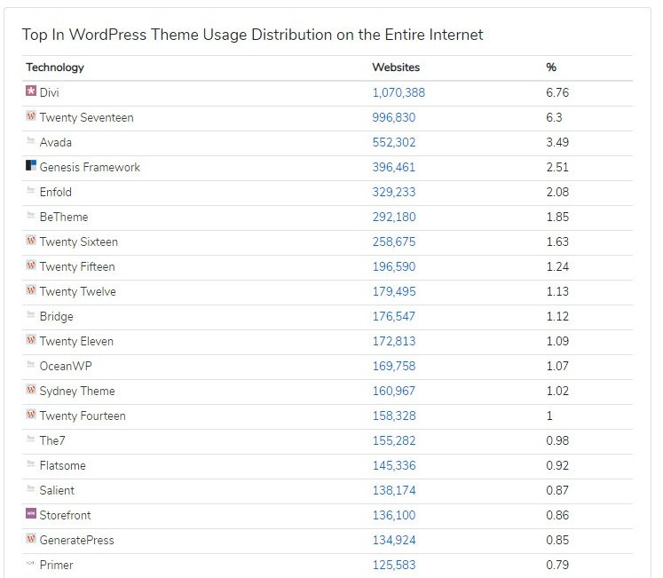 Temas WordPress: Divi es el Mejor tema del Mundo (lo dicen los datos)